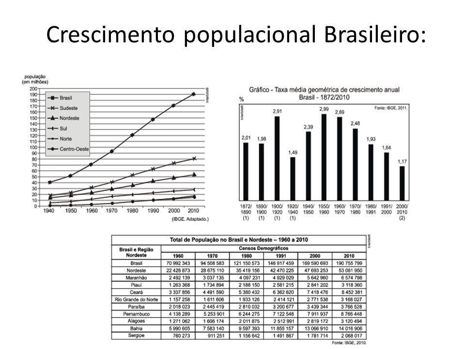 Crescimento populacional Brasileiro: