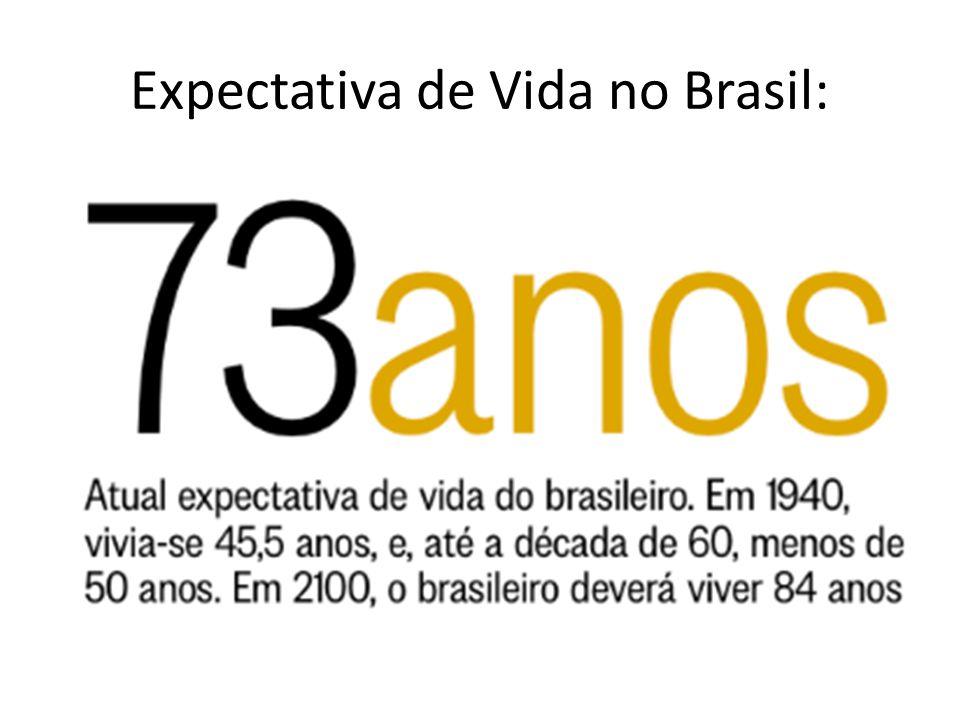 Expectativa de Vida no Brasil: