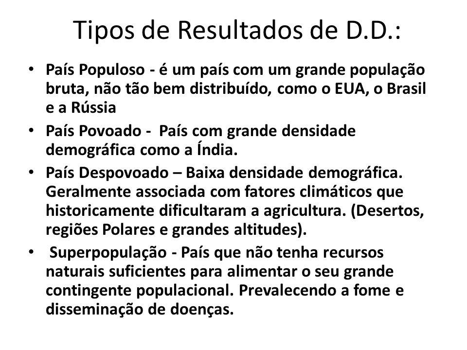 Tipos de Resultados de D.D.: País Populoso - é um país com um grande população bruta, não tão bem distribuído, como o EUA, o Brasil e a Rússia País Po