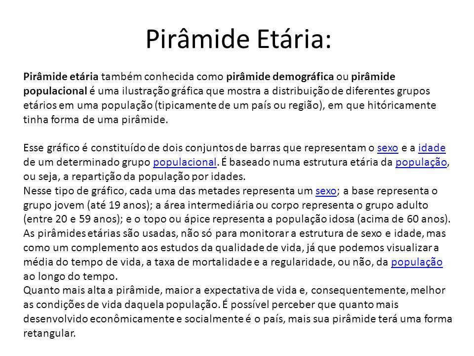 Pirâmide Etária: Pirâmide etária também conhecida como pirâmide demográfica ou pirâmide populacional é uma ilustração gráfica que mostra a distribuiçã
