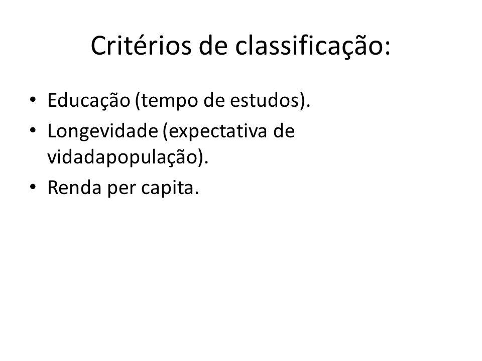 Critérios de classificação: Educação (tempo de estudos). Longevidade (expectativa de vidadapopulação). Renda per capita.