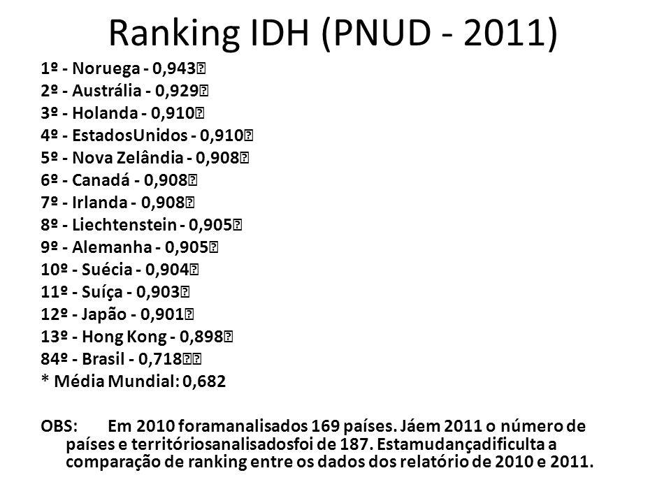 Ranking IDH (PNUD - 2011) 1º - Noruega - 0,943 2º - Austrália - 0,929 3º - Holanda - 0,910 4º - EstadosUnidos - 0,910 5º - Nova Zelândia - 0,908 6º -