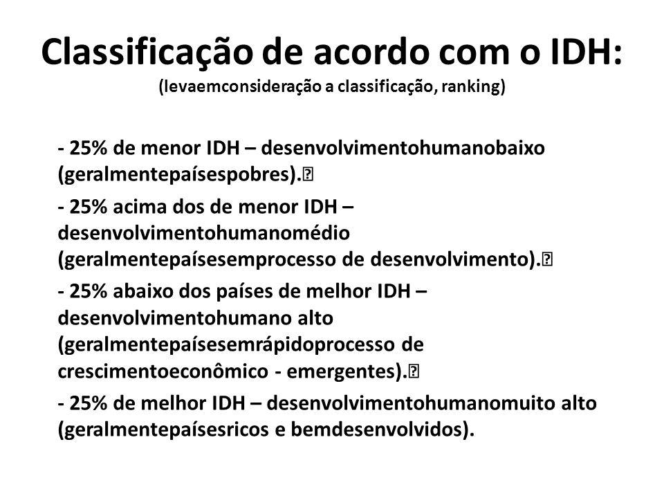 Classificação de acordo com o IDH: (levaemconsideração a classificação, ranking) - 25% de menor IDH – desenvolvimentohumanobaixo (geralmentepaísespobr