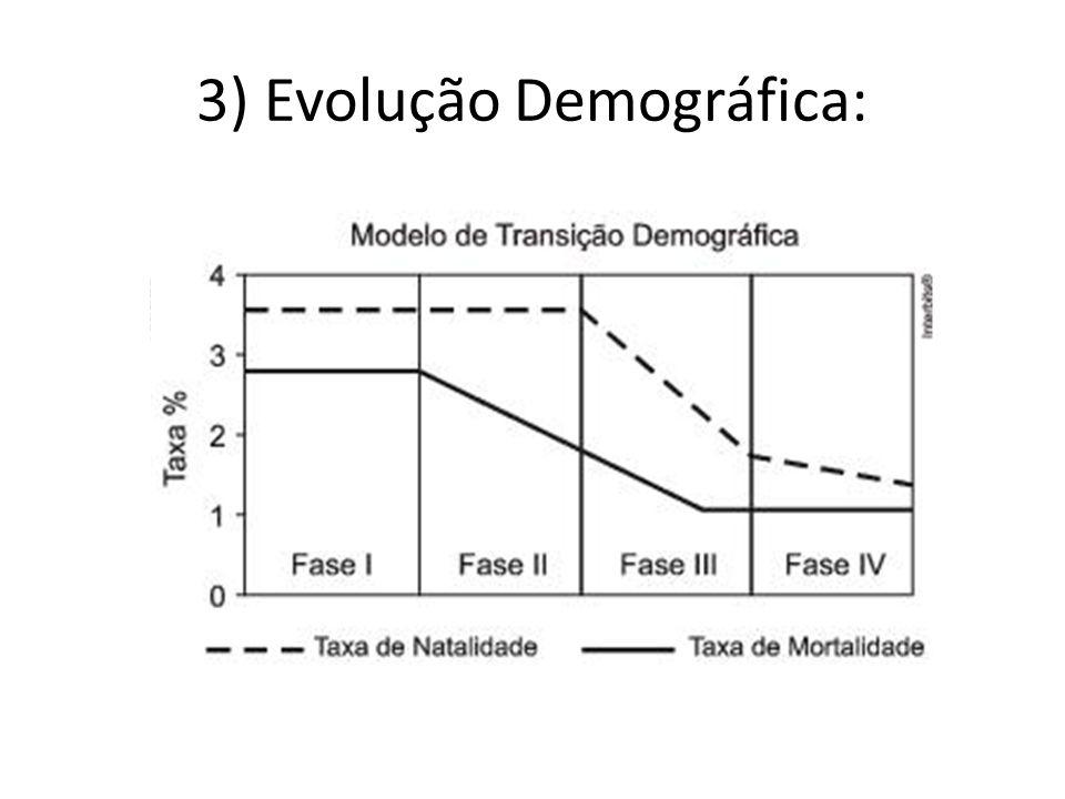 3) Evolução Demográfica: