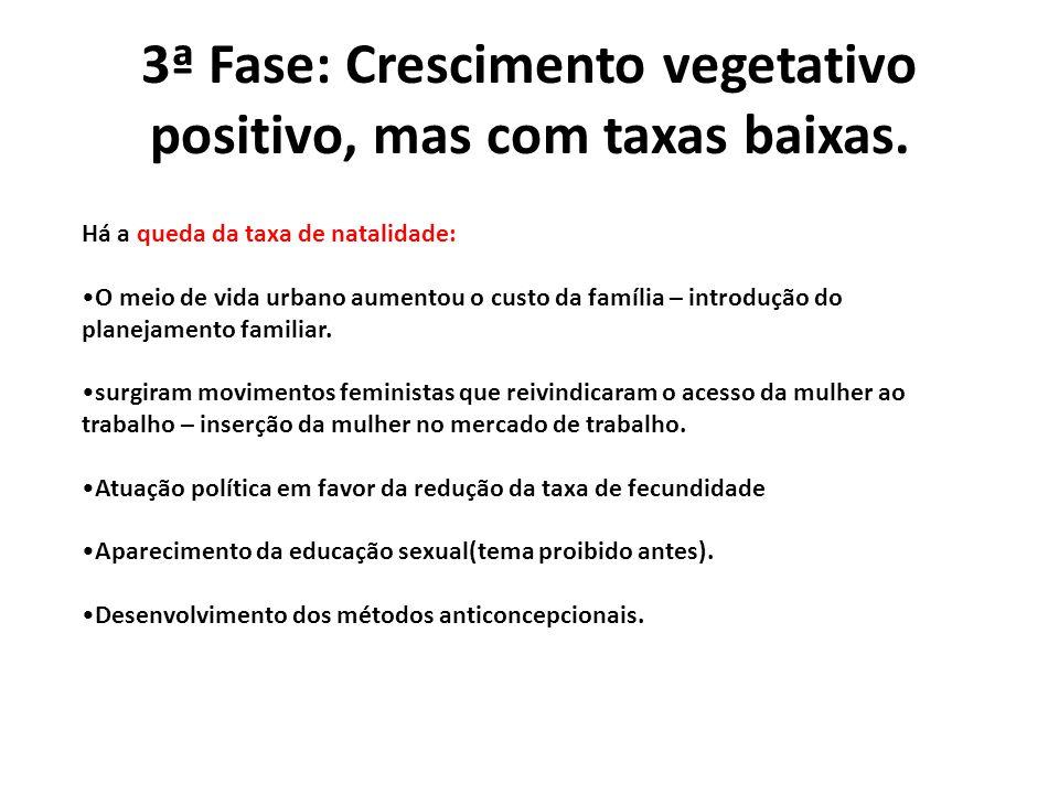 3ª Fase: Crescimento vegetativo positivo, mas com taxas baixas. Há a queda da taxa de natalidade: O meio de vida urbano aumentou o custo da família –