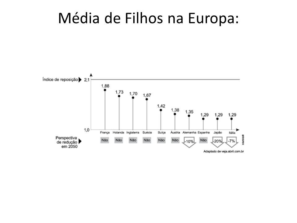 Média de Filhos na Europa: