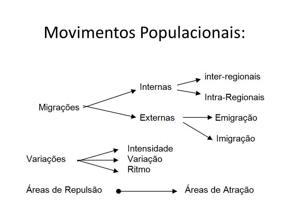 Movimentos Populacionais: