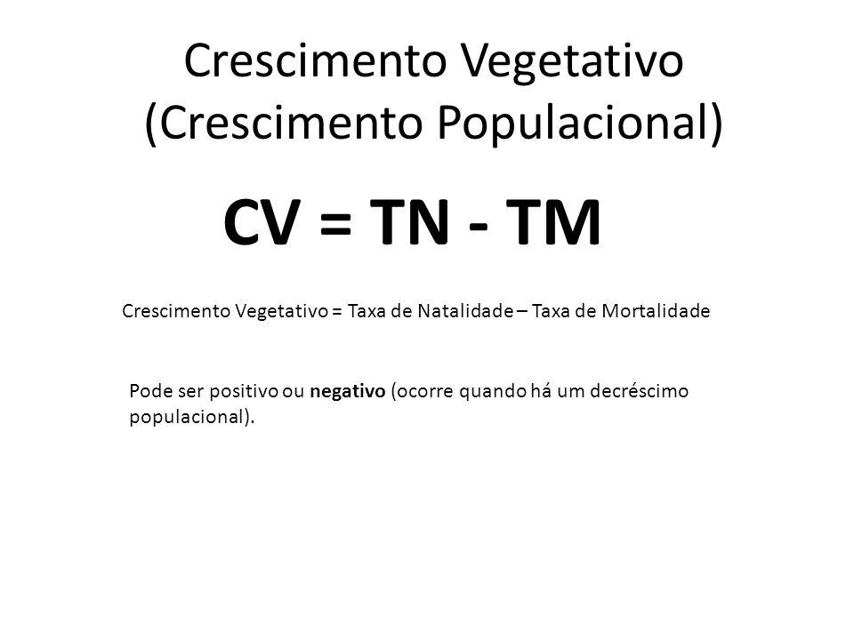 Crescimento Vegetativo (Crescimento Populacional) Crescimento Vegetativo = Taxa de Natalidade – Taxa de Mortalidade CV = TN - TM Pode ser positivo ou