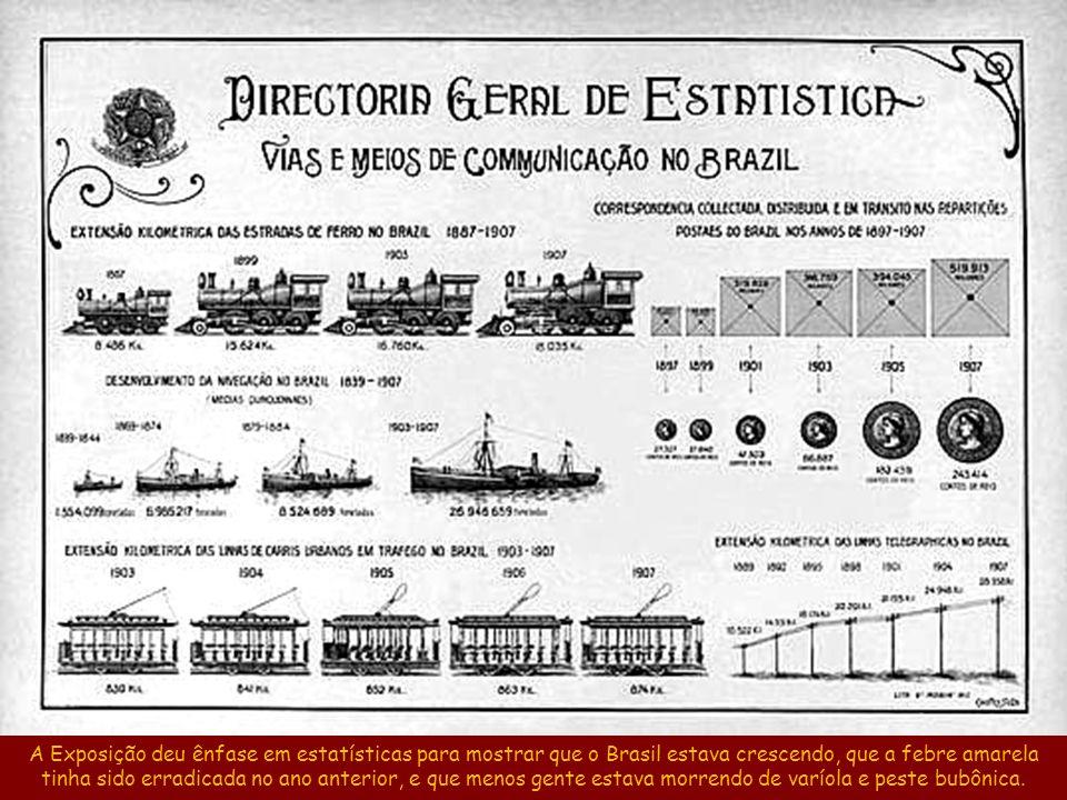 Aqui temos uma boa ideia sobre a base da economia brasileira nos primeiros anos do século XX.