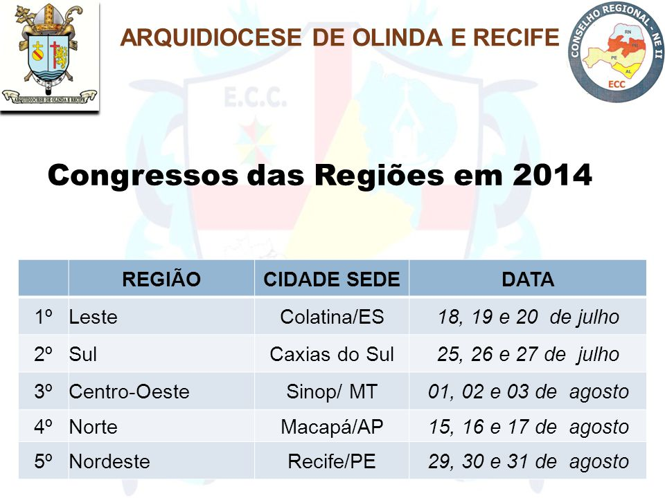 Congressos das Regiões em 2014 REGIÃOCIDADE SEDEDATA 1ºLesteColatina/ES18, 19 e 20 de julho 2ºSulCaxias do Sul25, 26 e 27 de julho 3ºCentro-OesteSinop/ MT01, 02 e 03 de agosto 4ºNorteMacapá/AP15, 16 e 17 de agosto 5ºNordesteRecife/PE29, 30 e 31 de agosto ARQUIDIOCESE DE OLINDA E RECIFE