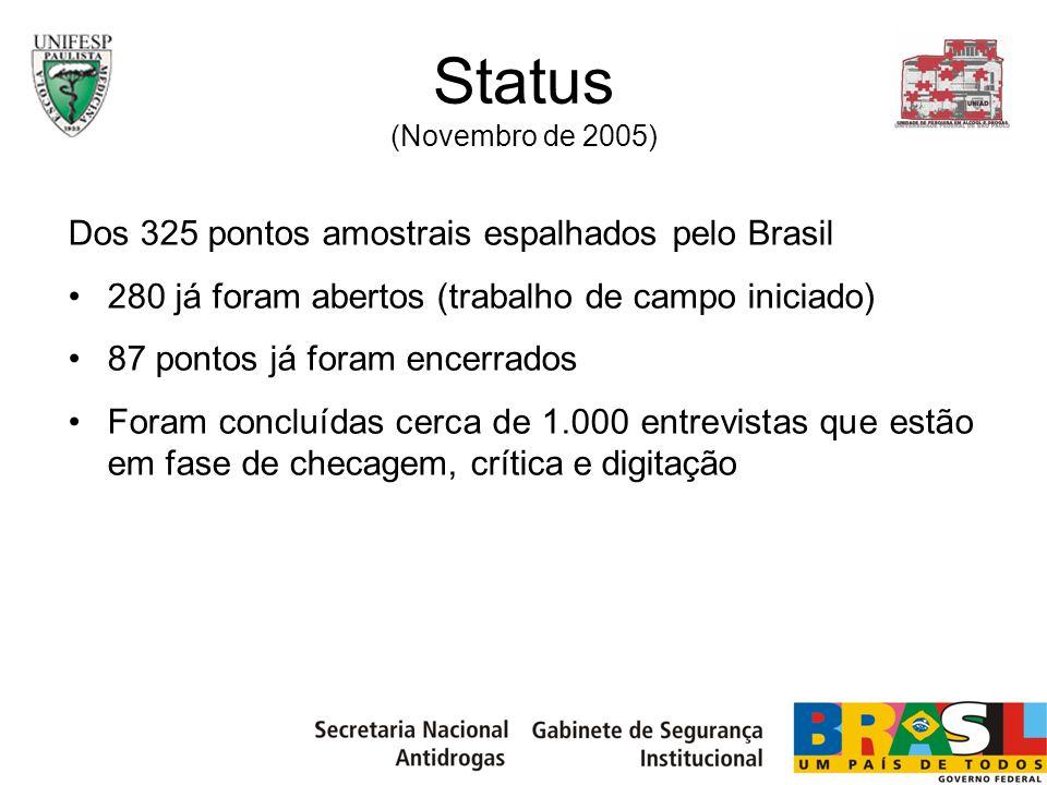 Status (Novembro de 2005) Dos 325 pontos amostrais espalhados pelo Brasil 280 já foram abertos (trabalho de campo iniciado) 87 pontos já foram encerra