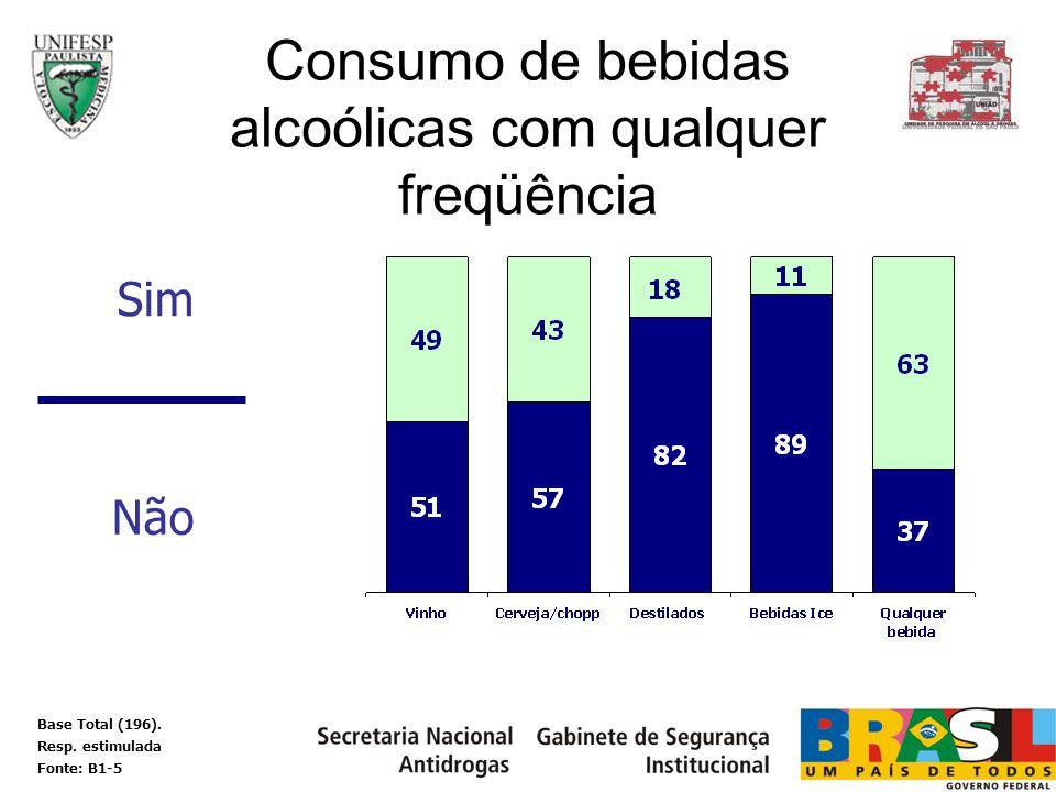 Consumo de bebidas alcoólicas com qualquer freqüência Sim Não Base Total (196). Resp. estimulada Fonte: B1-5