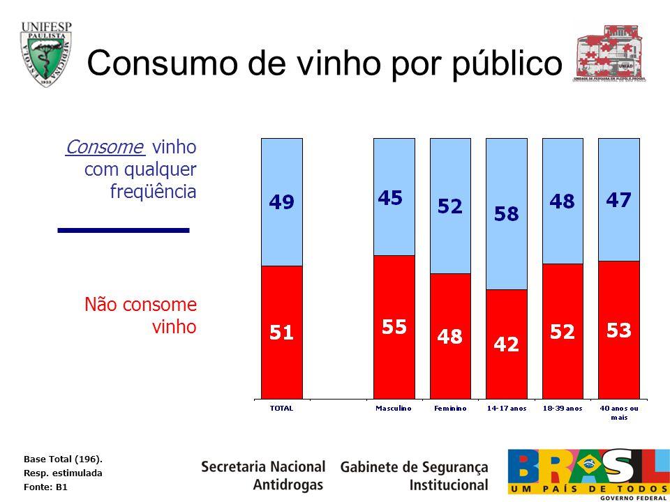 Consome vinho com qualquer freqüência Não consome vinho Consumo de vinho por público Base Total (196). Resp. estimulada Fonte: B1