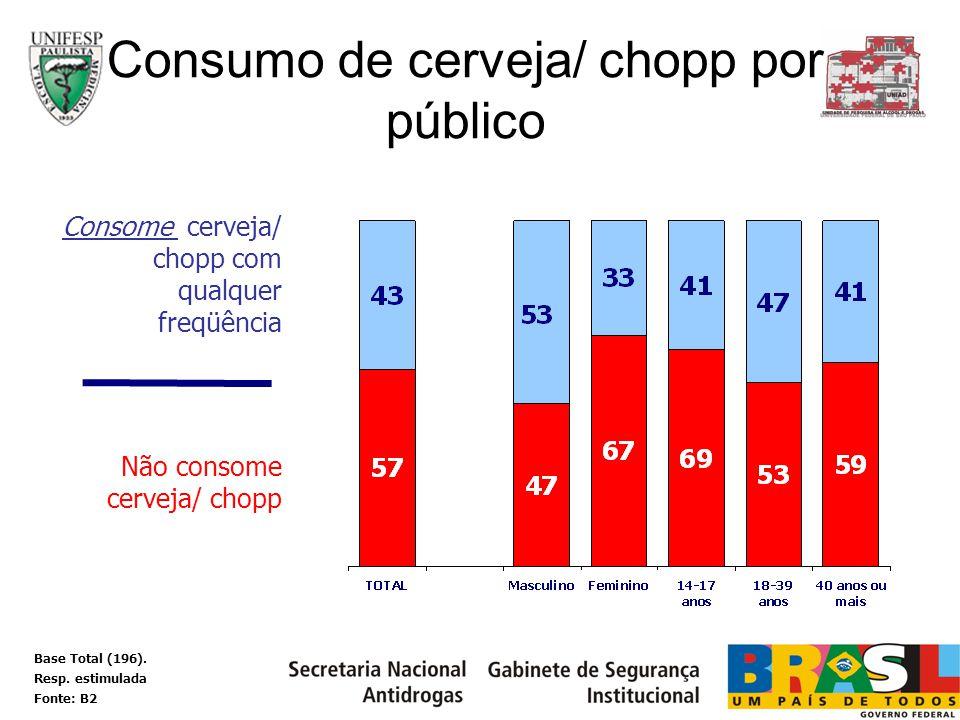 Consome cerveja/ chopp com qualquer freqüência Não consome cerveja/ chopp Consumo de cerveja/ chopp por público Base Total (196). Resp. estimulada Fon