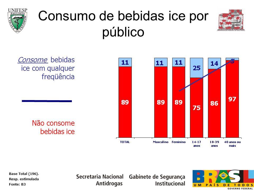 Consome bebidas ice com qualquer freqüência Não consome bebidas ice Consumo de bebidas ice por público Base Total (196). Resp. estimulada Fonte: B3