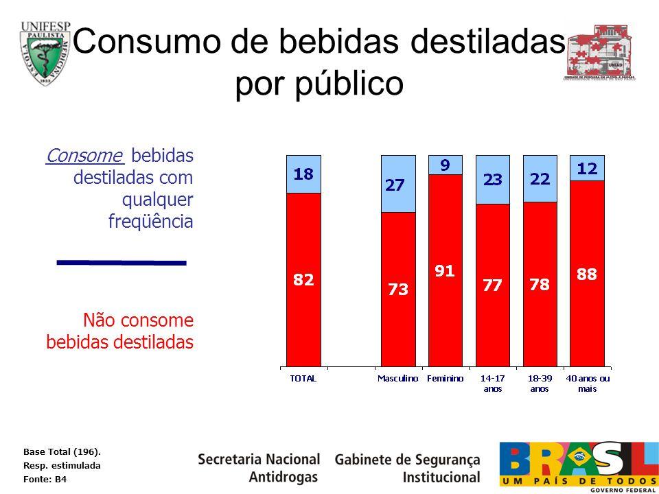Consome bebidas destiladas com qualquer freqüência Não consome bebidas destiladas Consumo de bebidas destiladas por público Base Total (196). Resp. es