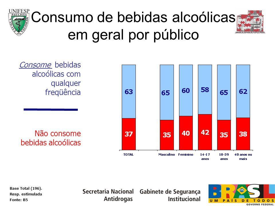 Consome bebidas alcoólicas com qualquer freqüência Não consome bebidas alcoólicas Consumo de bebidas alcoólicas em geral por público Base Total (196).