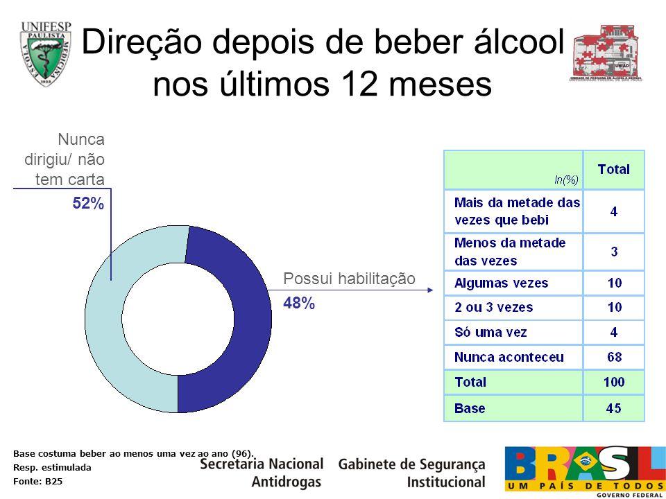 Possui habilitação 48% Nunca dirigiu/ não tem carta 52% Direção depois de beber álcool nos últimos 12 meses Base costuma beber ao menos uma vez ao ano