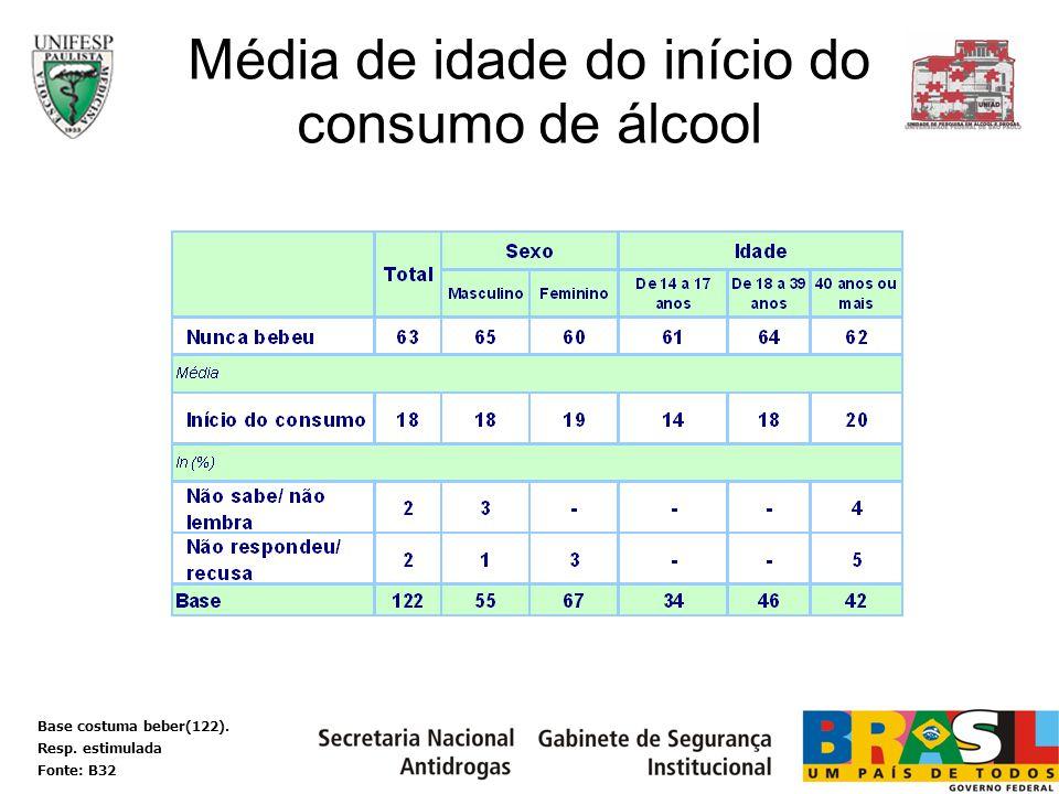 Média de idade do início do consumo de álcool Base costuma beber(122). Resp. estimulada Fonte: B32