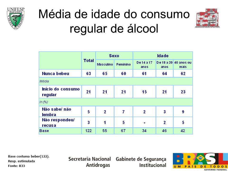 Média de idade do consumo regular de álcool Base costuma beber(122). Resp. estimulada Fonte: B33