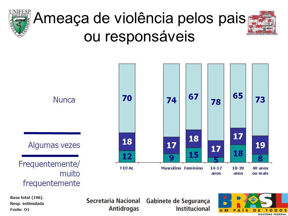 Algumas vezes Nunca Ameaça de violência pelos pais ou responsáveis Frequentemente/ muito frequentemente Base total (196). Resp. estimulada Fonte: O1