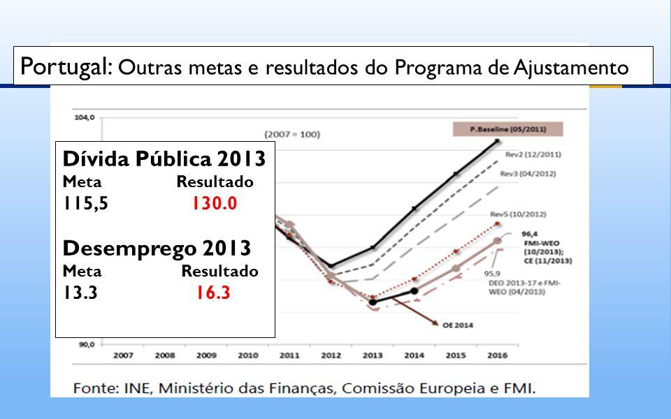 Portugal: Outras metas e resultados do Programa de Ajustamento Dívida Pública 2013 Meta Resultado 115,5 130.0 Desemprego 2013 Meta Resultado 13.3 16.3