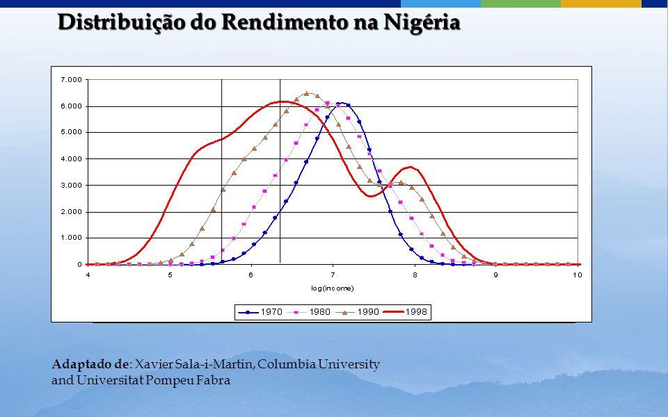 Distribuição do Rendimento na Nigéria Adaptado de : Xavier Sala-i-Martin, Columbia University and Universitat Pompeu Fabra