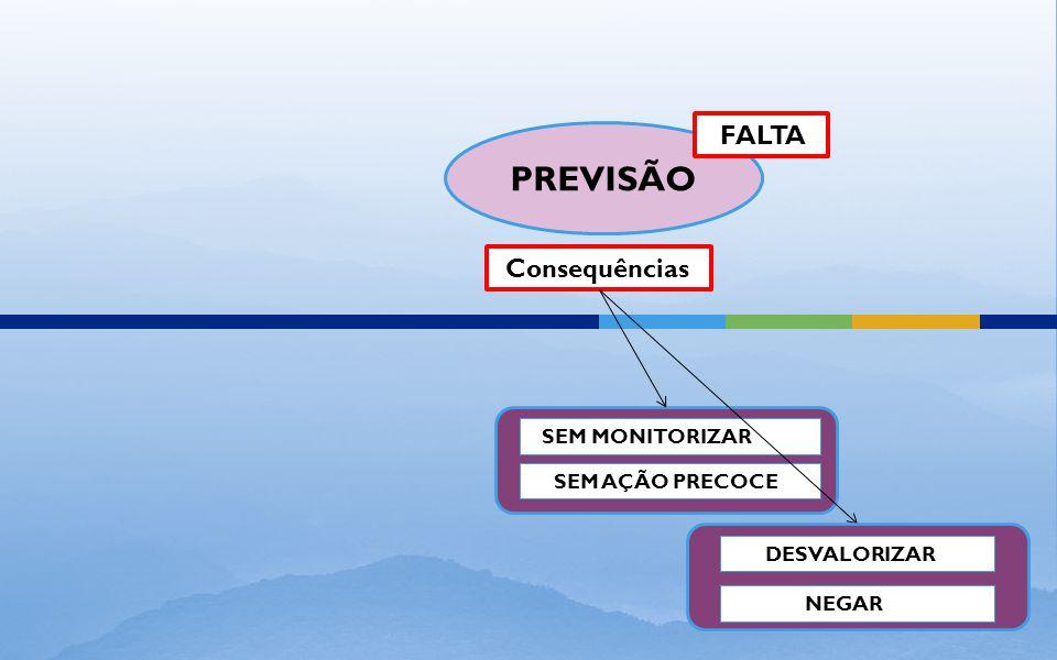 PREVISÃO Consequências SEM MONITORIZAR SEM AÇÃO PRECOCE FALTA DESVALORIZAR NEGAR