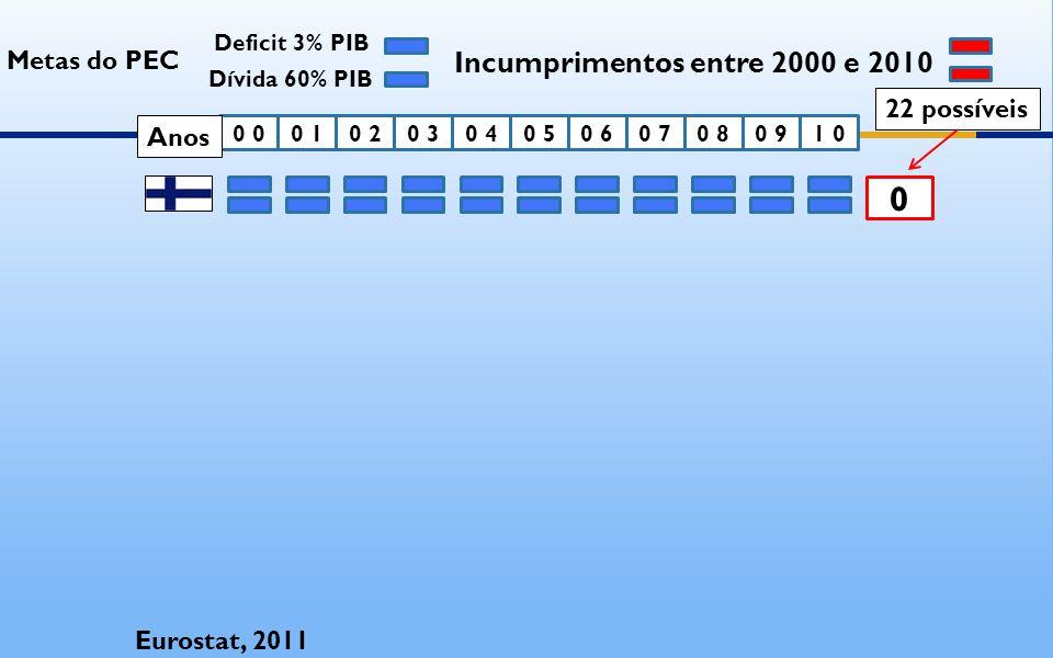 0 0 0 10 20 30 40 50 61 00 90 80 7 Eurostat, 2011 Metas do PEC Deficit 3% PIB Dívida 60% PIB Incumprimentos entre 2000 e 2010 22 possíveis Anos