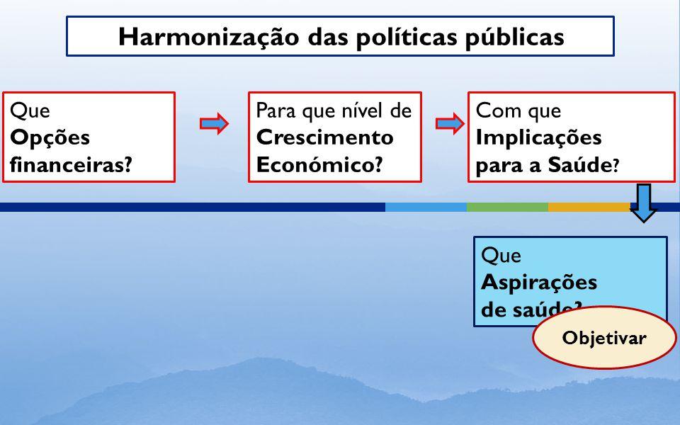 Harmonização das políticas públicas Que Opções financeiras.