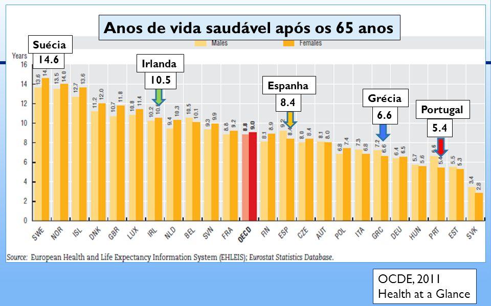 10.5 14.6 8.4 5.4 6.6 Anos de vida saudável após os 65 anos Suécia Irlanda Espanha Grécia Portugal OCDE, 2011 Health at a Glance