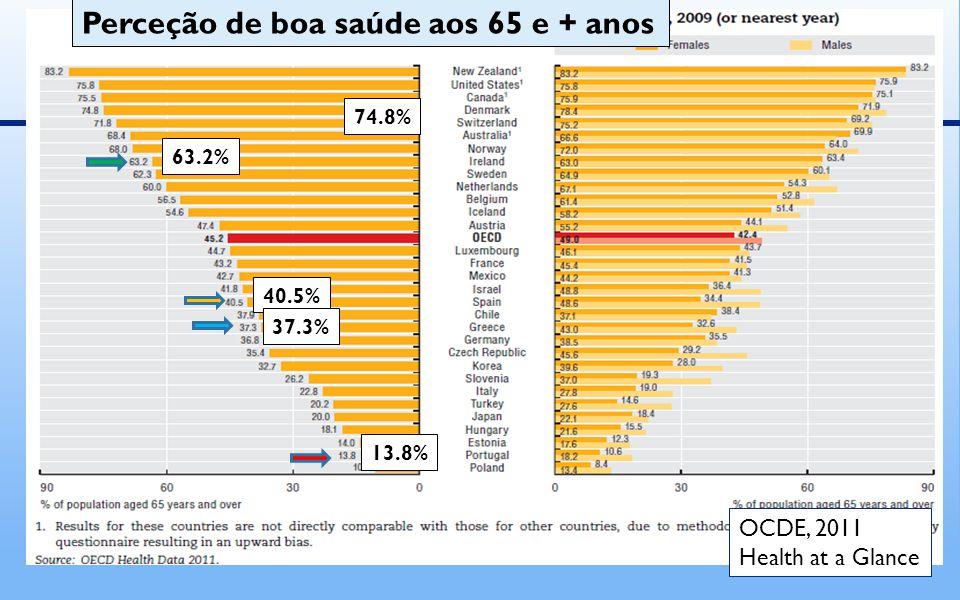 74.8% 63.2% 40.5% 37.3% 13.8% Perceção de boa saúde aos 65 e + anos OCDE, 2011 Health at a Glance