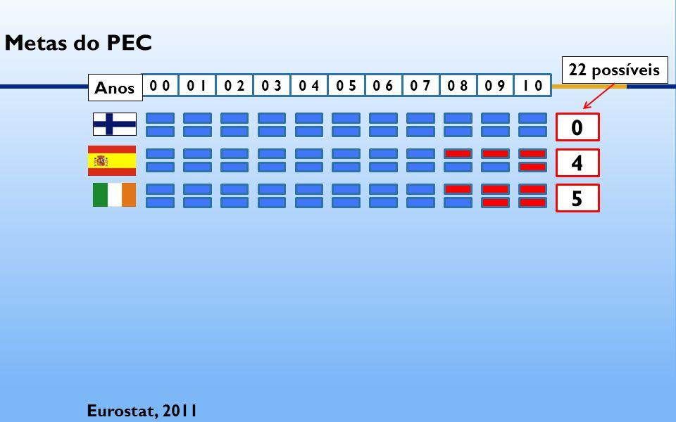 0 0 0 10 20 30 40 50 61 00 90 80 7 4 5 Eurostat, 2011 22 possíveis Anos Metas do PEC