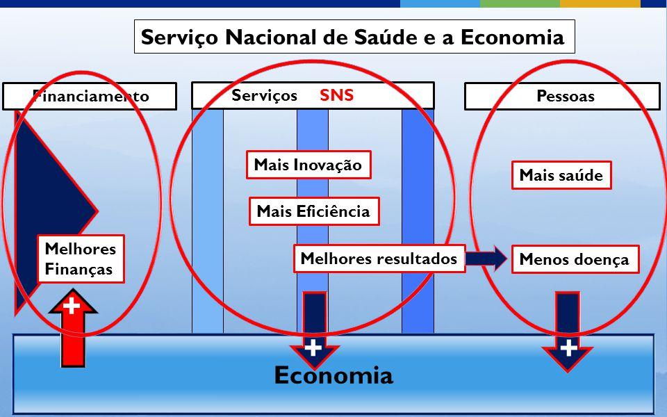 Serviços SNS Financiamento Pessoas Mais saúde Economia Serviço Nacional de Saúde e a Economia Menos doença Mais Inovação Mais Eficiência Melhores Finanças + + + Melhores resultados