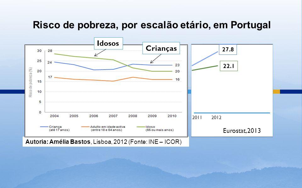 Risco de pobreza, por escalão etário, em Portugal Autoria: Amélia Bastos, Lisboa, 2012 (Fonte: INE – ICOR) Crianças Idosos 20122011 27.8 22.1 Eurostat,2013