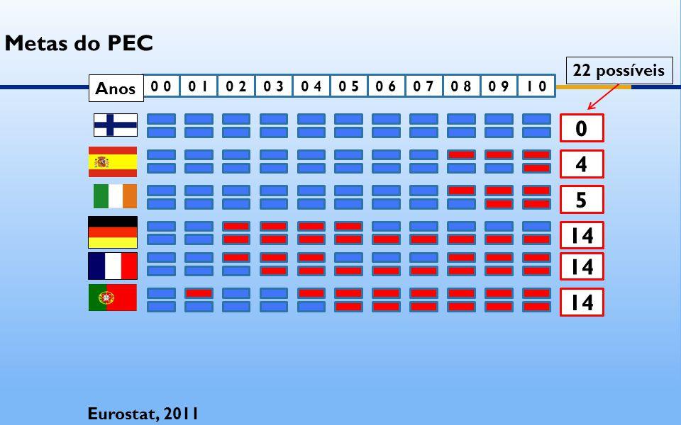 0 0 0 10 20 30 40 50 61 00 90 80 7 4 5 14 18 Eurostat, 2011 Metas do PEC 22 possíveis Anos
