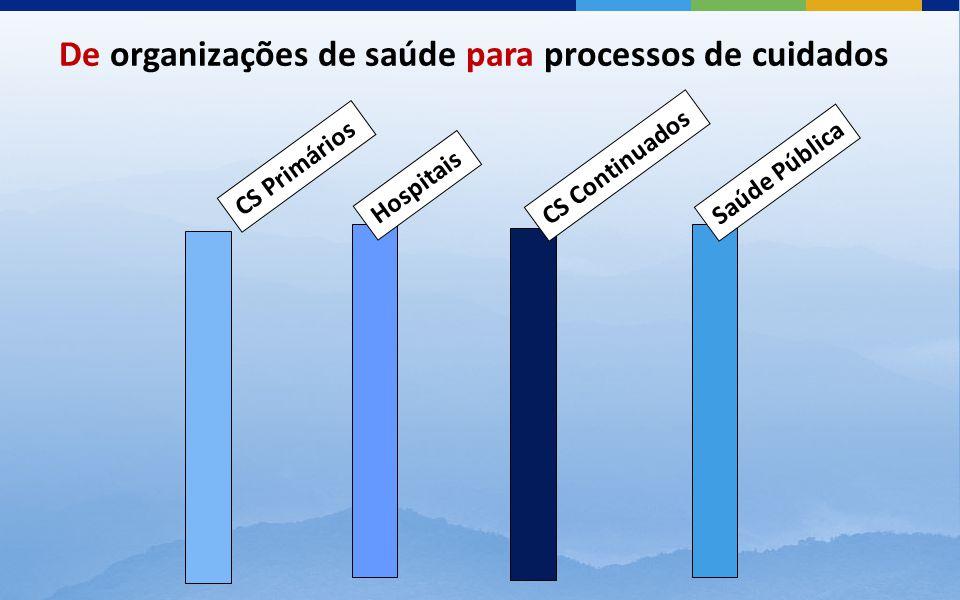 CS Primários Hospitais CS Continuados Saúde Pública De organizações de saúde para processos de cuidados