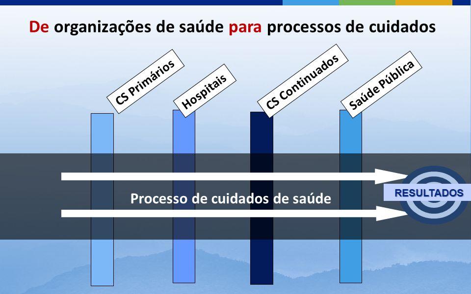 CS Primários Hospitais CS Continuados Saúde Pública De organizações de saúde para processos de cuidados Processo de cuidados de saúde RESULTADOS RESULTADOS