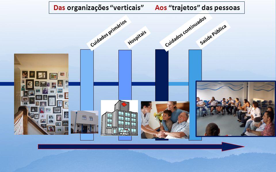 Cuidados primários Hospitais Cuidados continuados.