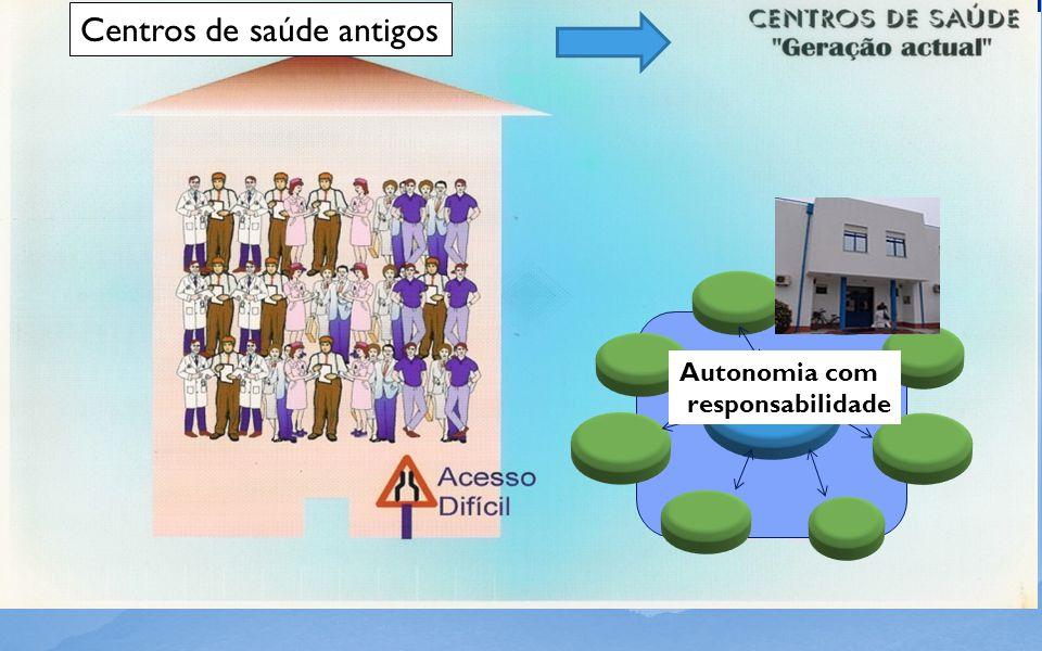 Centros de saúde antigos Autonomia com responsabilidade