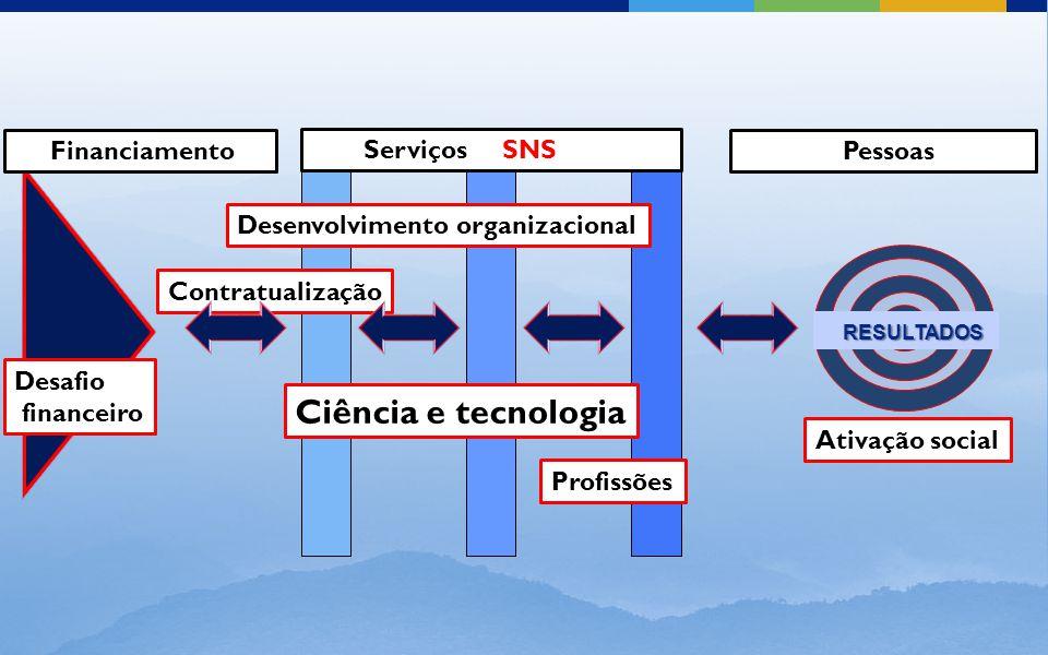 Serviços SNS Financiamento Pessoas Desafio financeiro Desenvolvimento organizacional Ativação social RESULTADOS RESULTADOS Ciência e tecnologia Profissões Contratualização