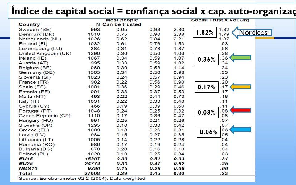 Índice de capital social = confiança social x cap.