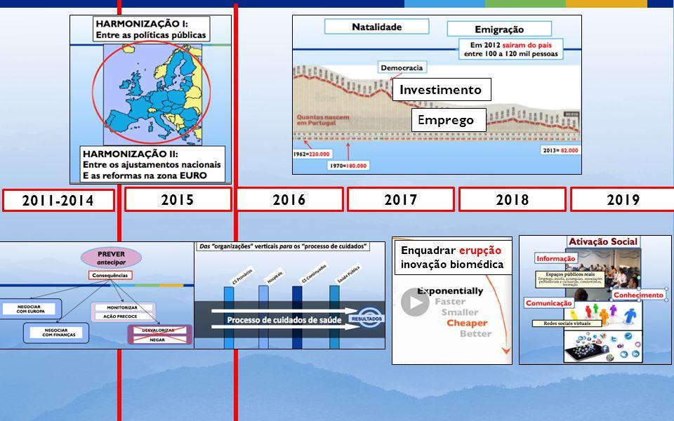 2011-2014 20152016201720182019 Enquadrar erupção inovação biomédica Investimento Emprego