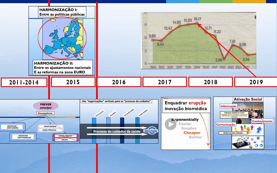2011-2014 20152016201720182019 Enquadrar erupção inovação biomédica