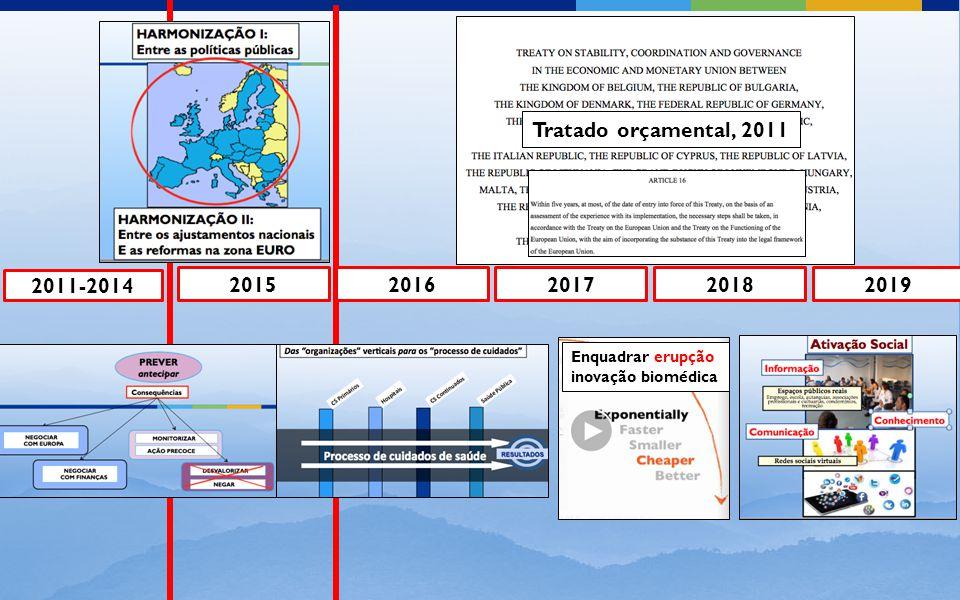 2011-2014 20152016201720182019 Enquadrar erupção inovação biomédica Tratado orçamental, 2011