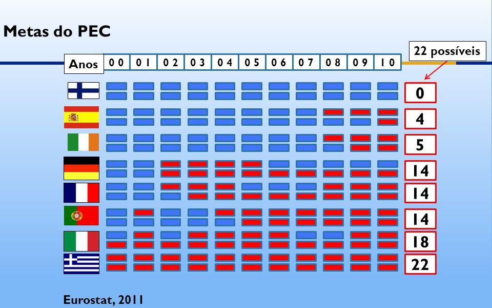 0 0 0 10 20 30 40 50 61 00 90 80 7 4 5 14 18 22 Eurostat, 2011 Metas do PEC 22 possíveis Anos