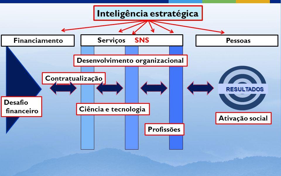 Serviços SNS Financiamento Pessoas Desafio financeiro Desenvolvimento organizacional Ativação social RESULTADOS RESULTADOS Ciência e tecnologia Profissões Contratualização Inteligência estratégica