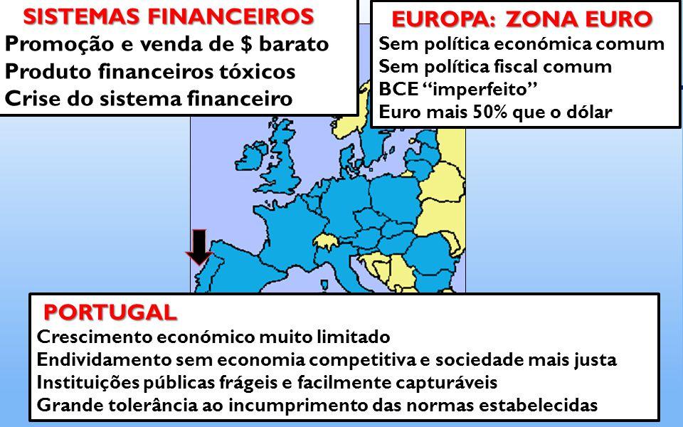PORTUGAL PORTUGAL Crescimento económico muito limitado Endividamento sem economia competitiva e sociedade mais justa Instituições públicas frágeis e facilmente capturáveis Grande tolerância ao incumprimento das normas estabelecidas SISTEMAS FINANCEIROS Promoção e venda de $ barato Produto financeiros tóxicos Crise do sistema financeiro EUROPA: ZONA EURO EUROPA: ZONA EURO Sem política económica comum Sem política fiscal comum BCE imperfeito Euro mais 50% que o dólar