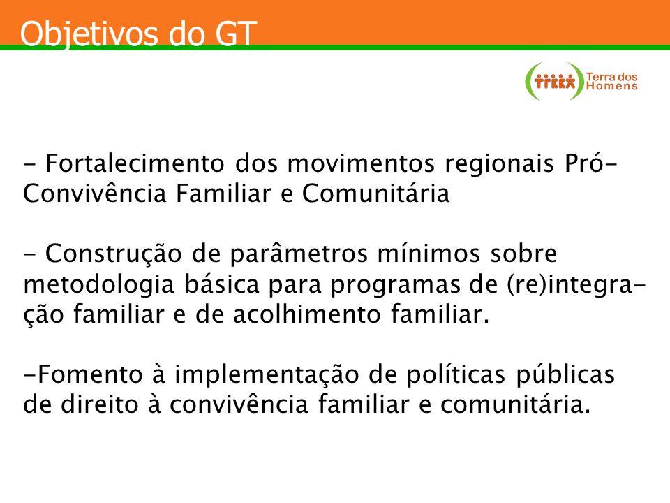 Objetivos do GT - Fortalecimento dos movimentos regionais Pró- Convivência Familiar e Comunitária - Construção de parâmetros mínimos sobre metodologia