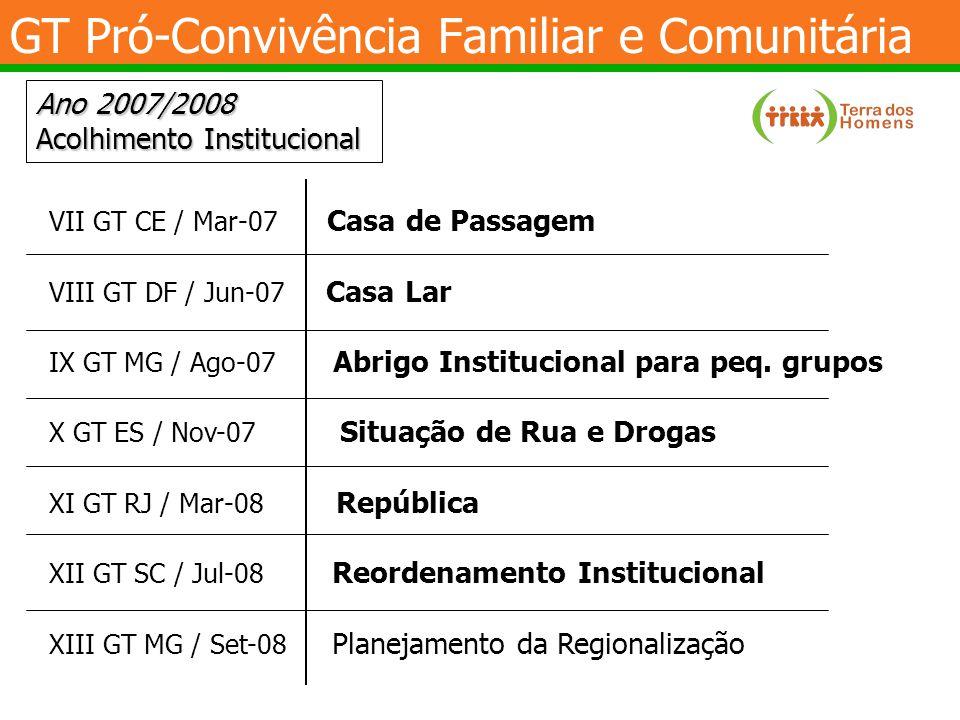 GT Pró-Convivência Familiar e Comunitária Ano 2007/2008 Acolhimento Institucional VII GT CE / Mar-07 Casa de Passagem VIII GT DF / Jun-07 Casa Lar IX GT MG / Ago-07 Abrigo Institucional para peq.